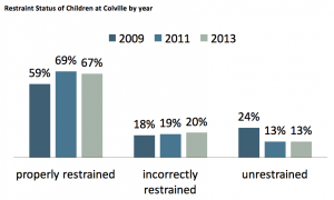 Restraint Status of Children at Colville by year